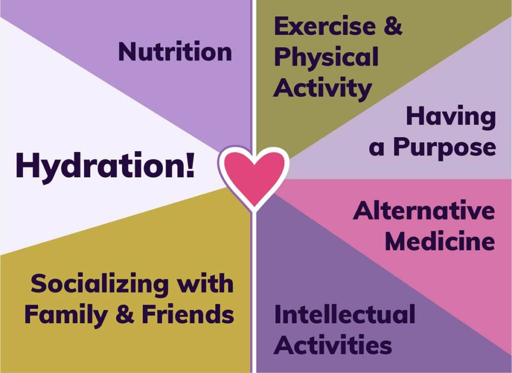 Holistic Home Care - Connecting Hearts (Nutrition, Hydration!, Exercise and physical activity, Have a purpose, Socializing with Family and Friends, Intellectual Activities, Alternative medicine)